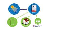 Harvest Inverter: Al Taaraf group (Solar Division)