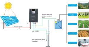 Solar pumping: Al Taaraf group (Solar Division)