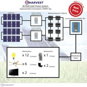 4KW Solar Power System: Al Taaraf group (Solar Division)